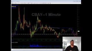 03/13/2020 Video Watch List | CYCC MARK CBAY NNVC | Stocks In Play