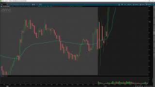$AMC First Red Day Setup Explained | How To Avoid Traps on First Red Day Setups w/ TomDiesel*