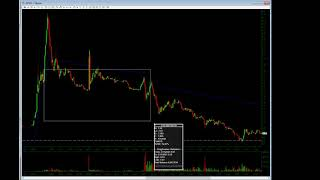 How To Short a VWAP REJECTION w/ James Freedlender*