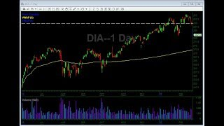 How To Trade Stocks When The Dow Is down 700+ Points | 02/24/2020 Stock Market Watchlist