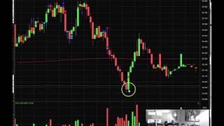 Nice YELP trading + VXX + AMRS AH – Nico [11/13/18]