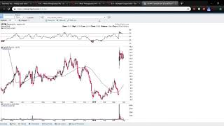 Securities Purchase Agreements | DERM | Fundamental Analysis Ep. 12
